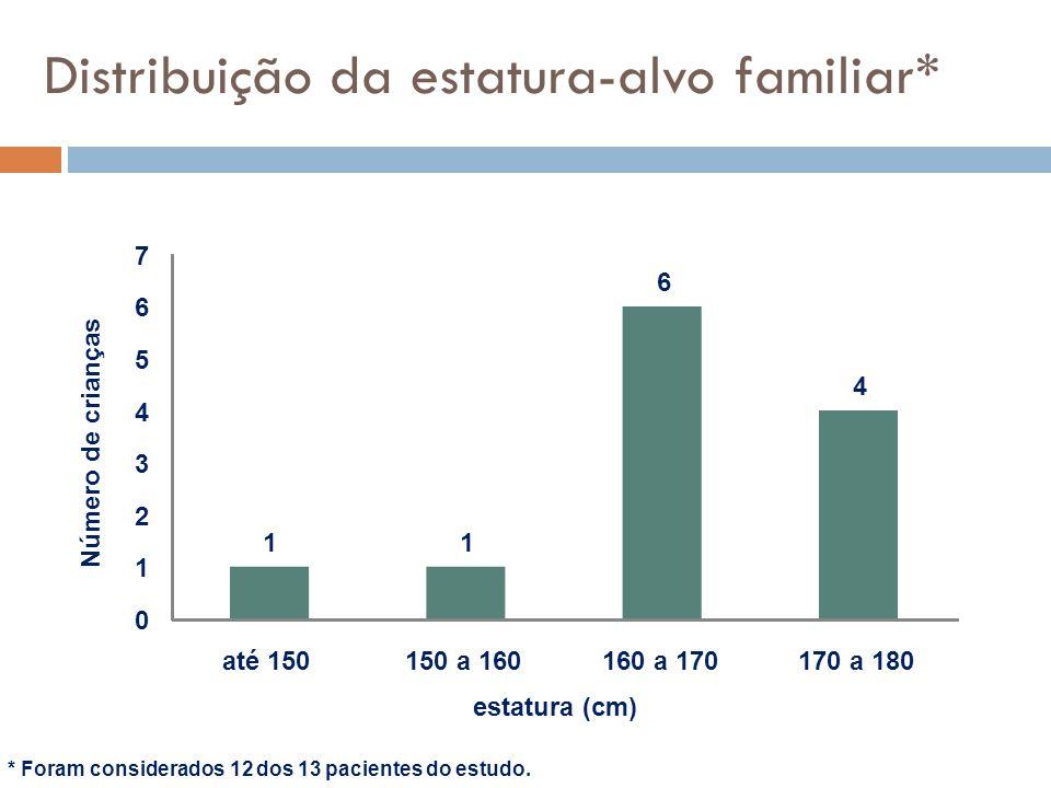 Distribuição da estatura-alvo familiar* * Foram considerados 12 dos 13 pacientes do estudo. 11 6 4 0 1 2 3 4 5 6 7 até 150150 a 160160 a 170170 a 180