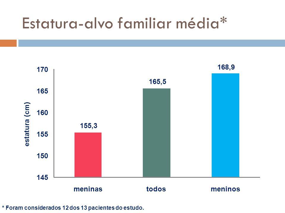 Estatura-alvo familiar média* * Foram considerados 12 dos 13 pacientes do estudo. 155,3 165,5 168,9 145 150 155 160 165 170 meninastodosmeninos estatu