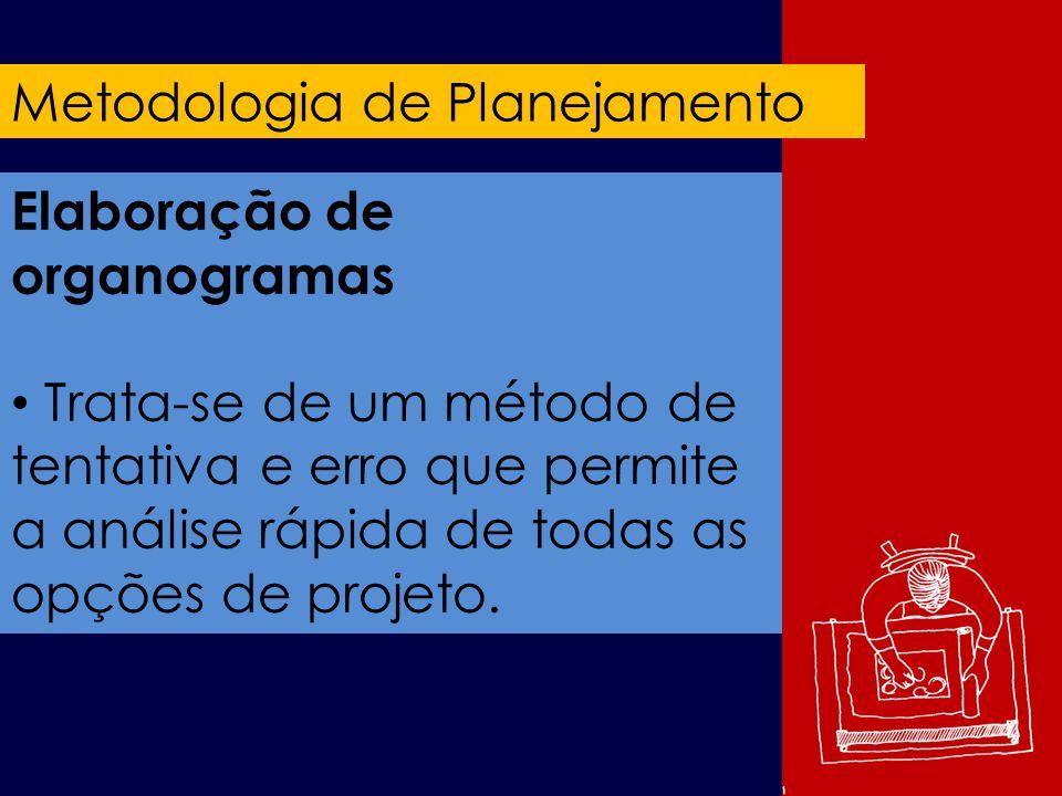 Metodologia de Planejamento Elaboração de organogramas Trata-se de um método de tentativa e erro que permite a análise rápida de todas as opções de projeto.