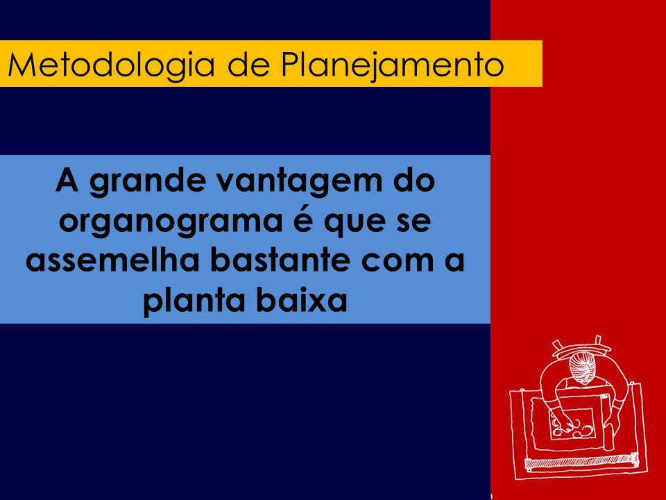 Metodologia de Planejamento A grande vantagem do organograma é que se assemelha bastante com a planta baixa