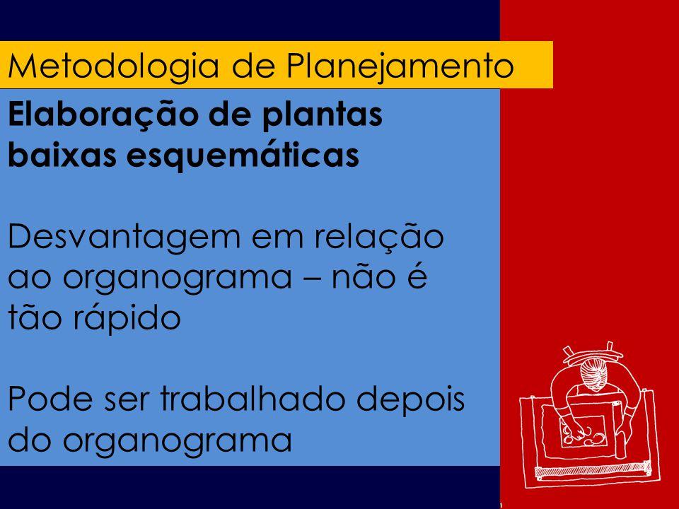 Metodologia de Planejamento Elaboração de plantas baixas esquemáticas Desvantagem em relação ao organograma – não é tão rápido Pode ser trabalhado depois do organograma