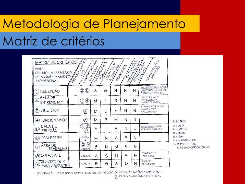 Metodologia de Planejamento Matriz de critérios