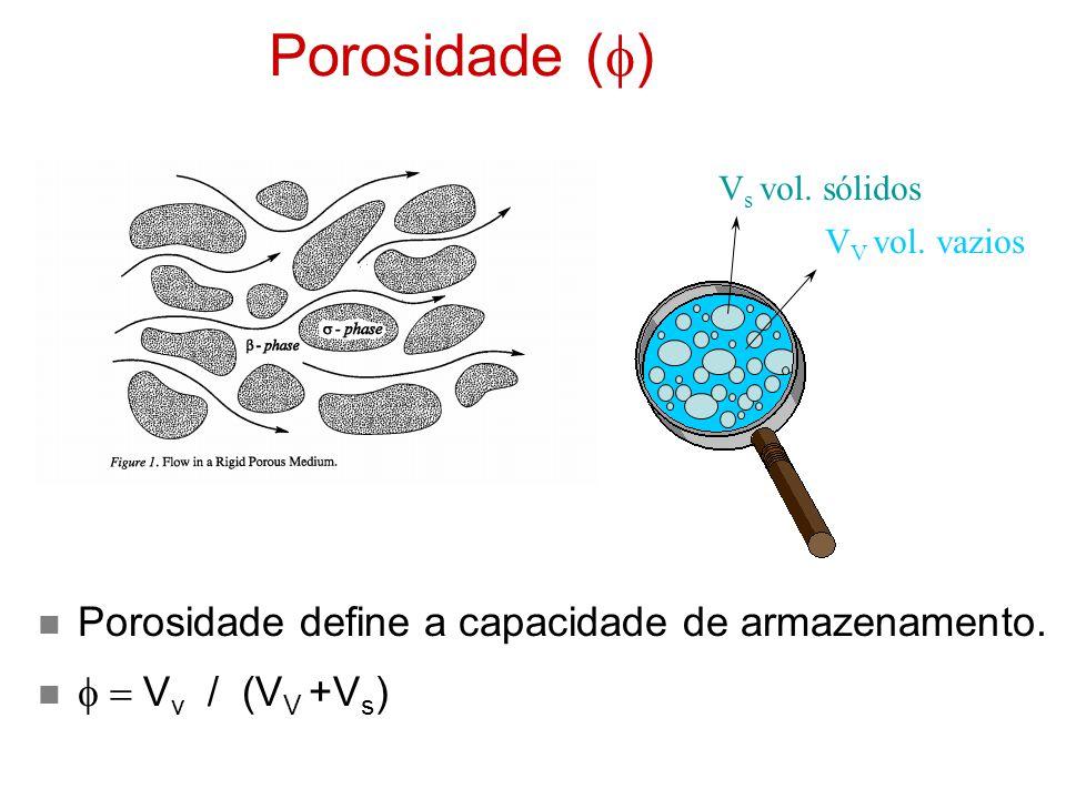 Porosidade (  ) V s vol.sólidos V V vol. vazios Porosidade define a capacidade de armazenamento.