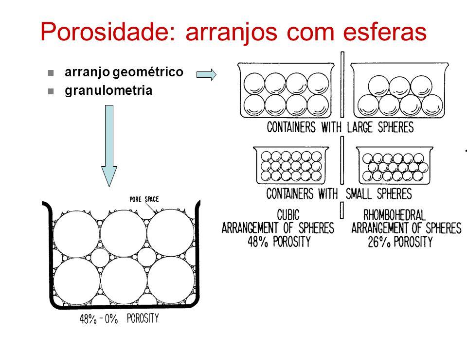 Porosidade: arranjos com esferas arranjo geométrico granulometria