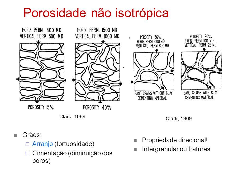 Porosidade não isotrópica Grãos:  Arranjo (tortuosidade)  Cimentação (diminuição dos poros) Propriedade direcional.