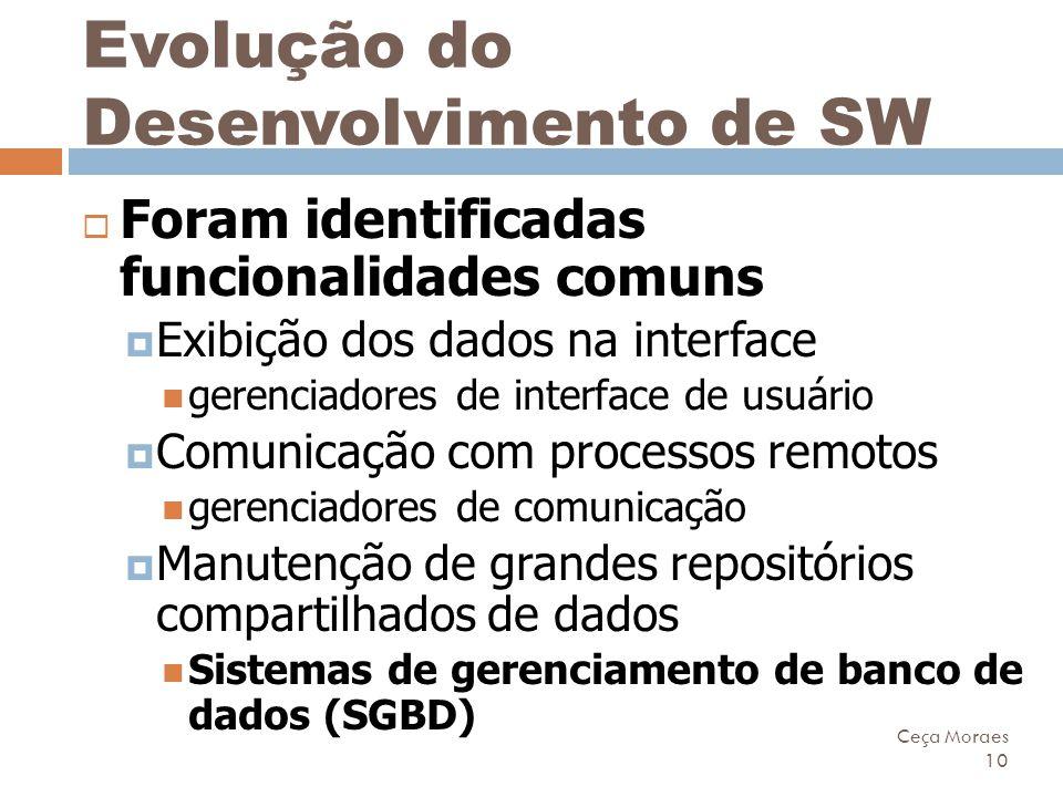 Ceça Moraes 10 Evolução do Desenvolvimento de SW  Foram identificadas funcionalidades comuns  Exibição dos dados na interface gerenciadores de inter