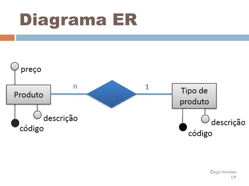 Ceça Moraes 17 Diagrama ER