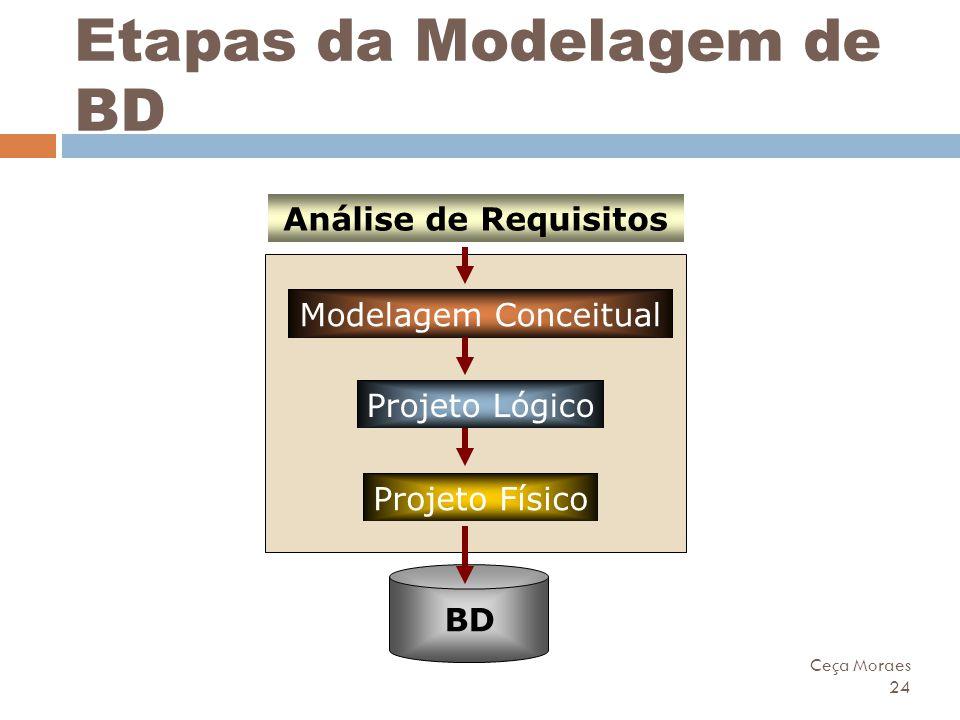 Ceça Moraes 24 Etapas da Modelagem de BD Projeto Lógico Modelagem Conceitual Análise de Requisitos Projeto Físico BD