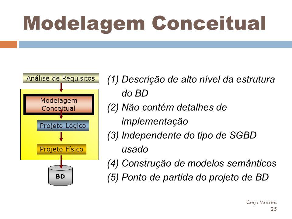 Ceça Moraes 25 Modelagem Conceitual Projeto Lógico Modelagem Conceitual Análise de Requisitos Projeto Físico BD (1)Descrição de alto nível da estrutur