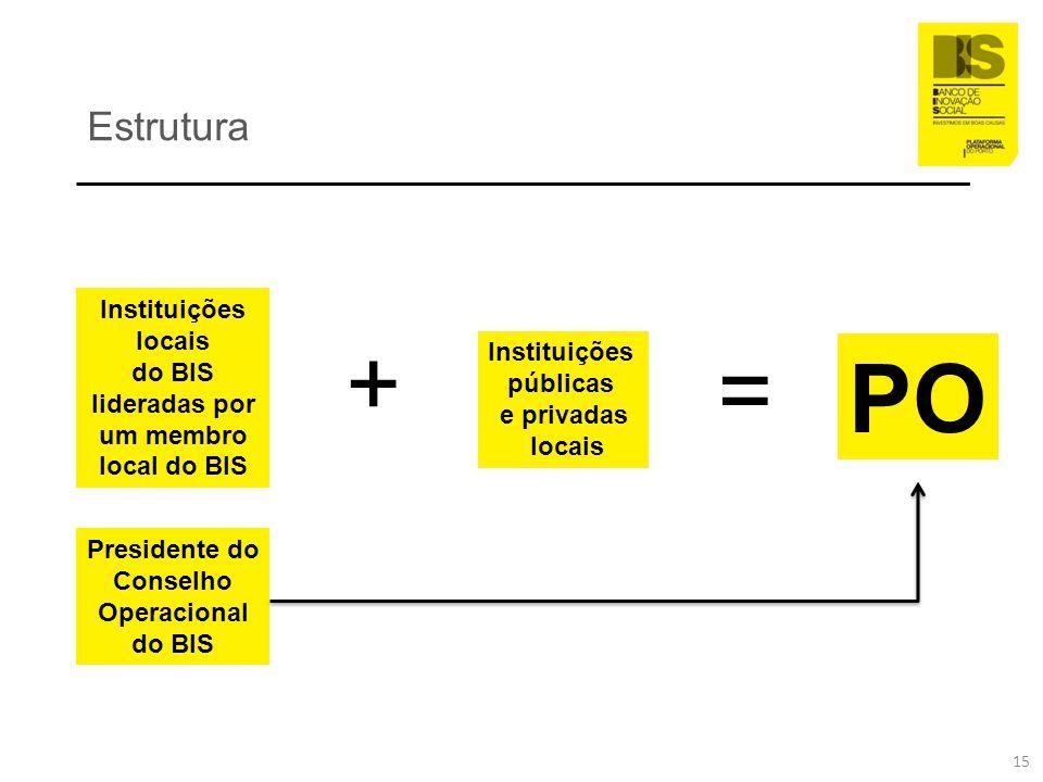 Estrutura + Instituições locais do BIS lideradas por um membro local do BIS Instituições públicas e privadas locais = PO Presidente do Conselho Operac