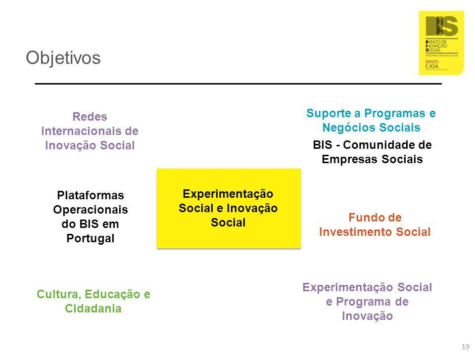 Objetivos Plataformas Operacionais do BIS em Portugal BIS - Comunidade de Empresas Sociais 19 Experimentação Social e Inovação Social Suporte a Progra