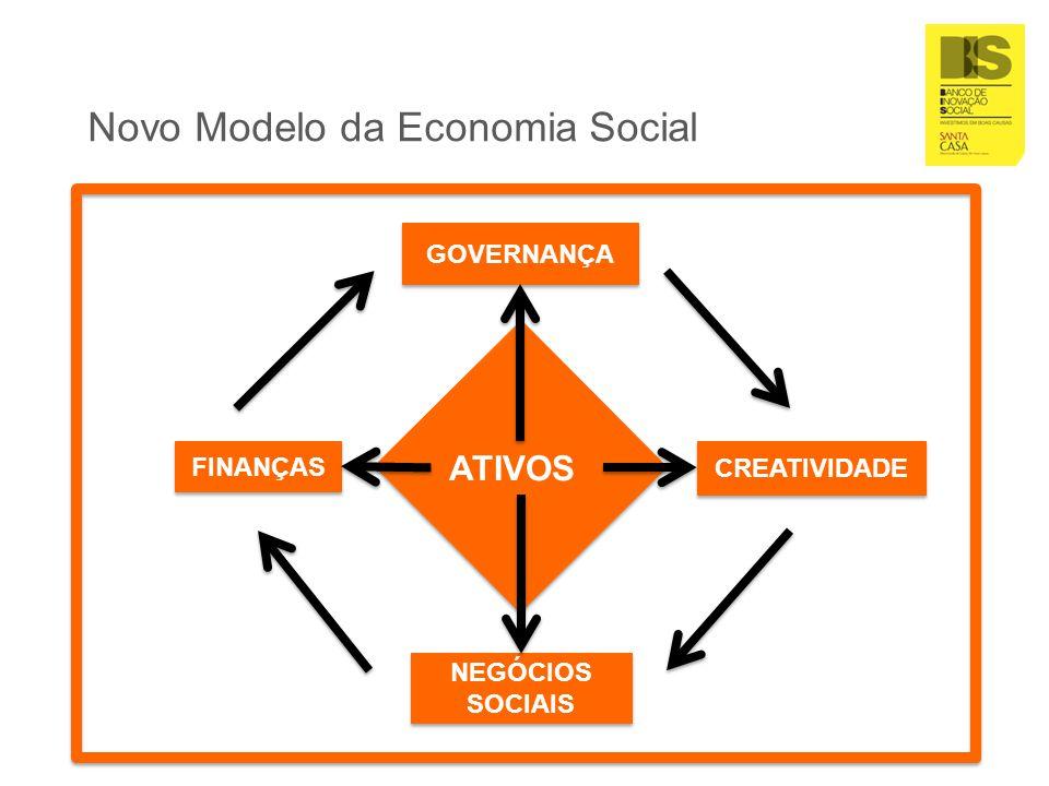 Natureza do BIS O BIS - Banco de Inovação Social é a primeira rede e plataforma colaborativa de apoio á inovação social no país.