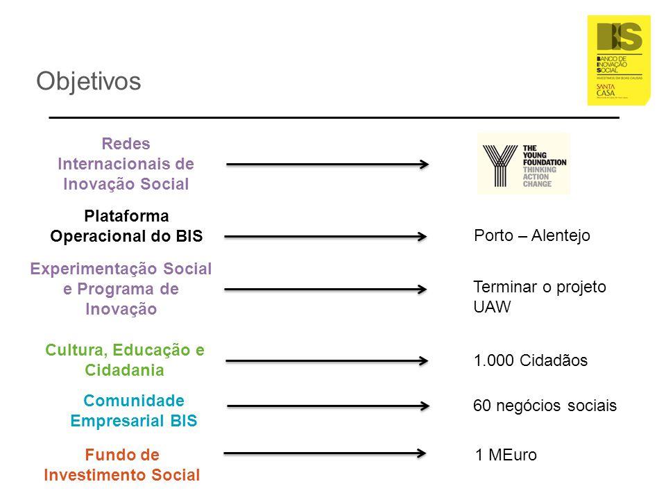 Objetivos Plataforma Operacional do BIS Comunidade Empresarial BIS Fundo de Investimento Social Redes Internacionais de Inovação Social Cultura, Educa