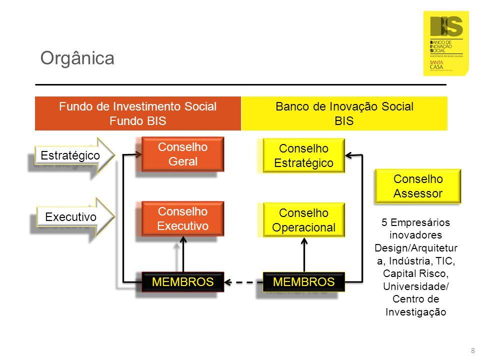 Orgânica Conselho Assessor Fundo de Investimento Social Fundo BIS Banco de Inovação Social BIS Conselho Estratégico Conselho Operacional MEMBROS 5 Emp
