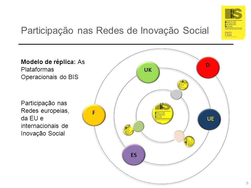 Objetivos Plataforma Operacional do BIS Comunidade Empresarial BIS Fundo de Investimento Social Redes Internacionais de Inovação Social Cultura, Educação e Cidadania Experimentação Social e Programa de Inovação Porto – Alentejo 60 negócios sociais 1 MEuro Terminar o projeto UAW 1.000 Cidadãos