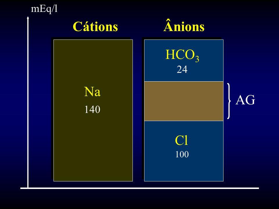 Na 140 HCO 3 24 Cl 100 CátionsÂnions mEq/l AG