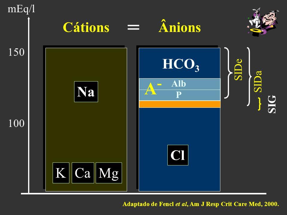 Na KCaMg HCO 3 Alb P Cl CátionsÂnions mEq/l SIDe SIDa SIG = A-A- 100 150 Adaptado de Fencl et al, Am J Resp Crit Care Med, 2000.