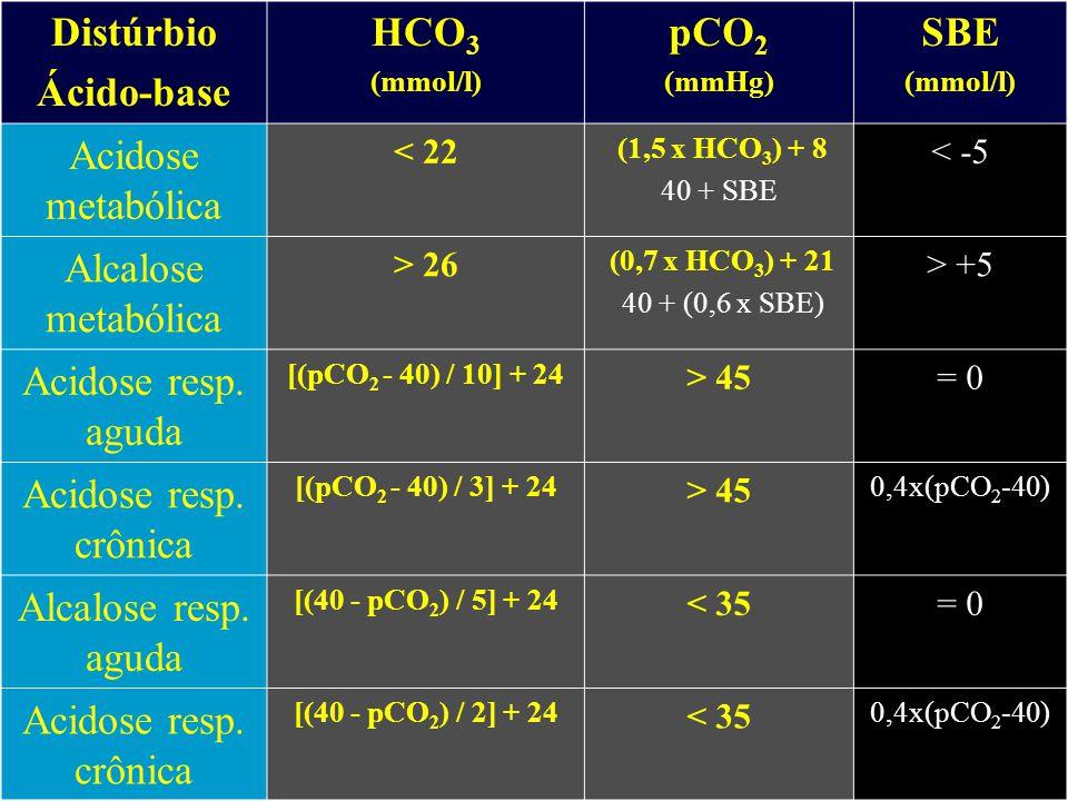 RESPOSTAS FISIOLÓGICAS Distúrbio primário resposta acidose metabólica: 1 HCO 3 pCO 2 1 - 1,5 alcalose metabólica: 1 HCO 3 pCO 2 0,25- 1 acidose resp.