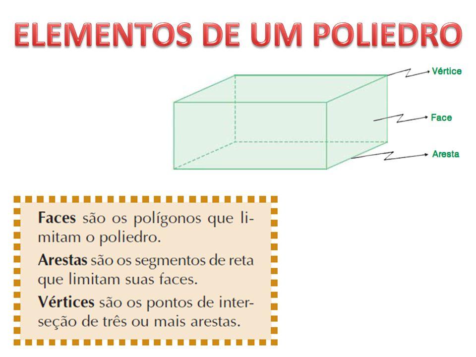 Um Poliedro é composto por: Faces Vértices Arestas