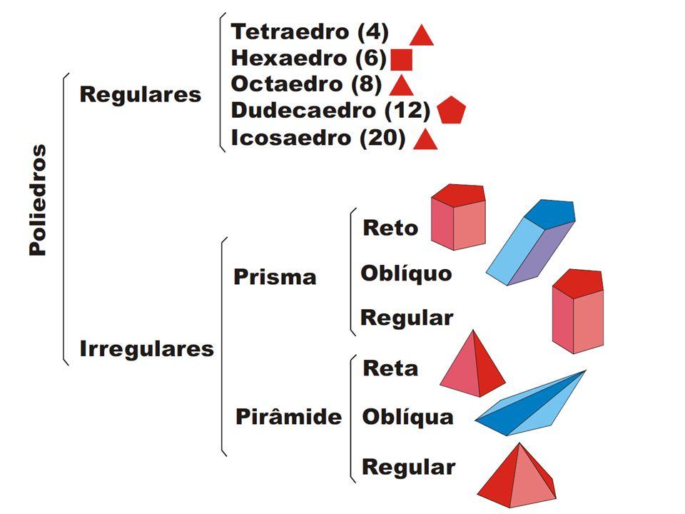 POLIEDROS REGULARES: São os poliedros cujas faces são polígonos regulares iguais entre si, e cujos ângulos poliédricos são todos iguais.