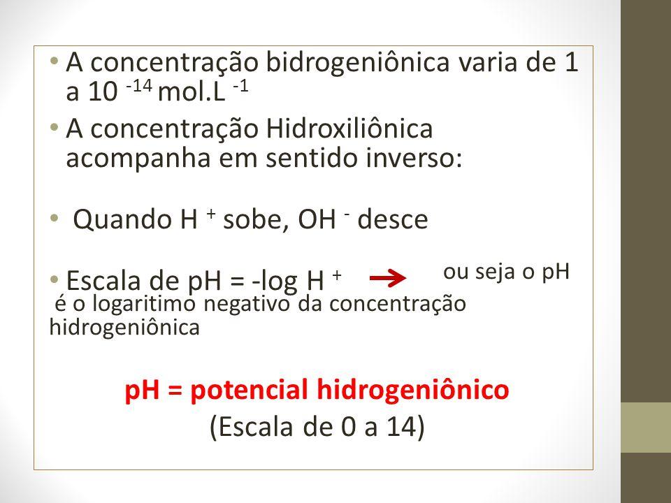 A concentração bidrogeniônica varia de 1 a 10 -14 mol.L -1 A concentração Hidroxiliônica acompanha em sentido inverso: Quando H + sobe, OH - desce Esc