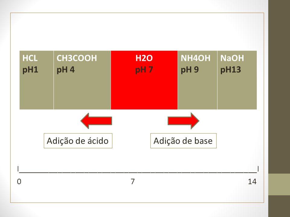 I______________________________________________________I 0 7 14 HCL pH1 CH3COOH pH 4 H2O pH 7 NH4OH pH 9 NaOH pH13 Adição de ácidoAdição de base