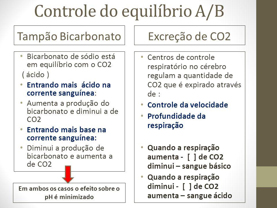 Controle do equilíbrio A/B Tampão Bicarbonato Bicarbonato de sódio está em equilíbrio com o CO2 ( ácido ) Entrando mais ácido na corrente sanguínea: A