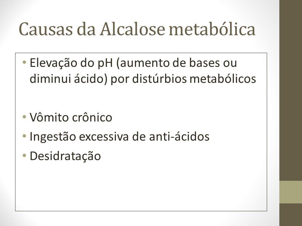 Causas da Alcalose metabólica Elevação do pH (aumento de bases ou diminui ácido) por distúrbios metabólicos Vômito crônico Ingestão excessiva de anti-