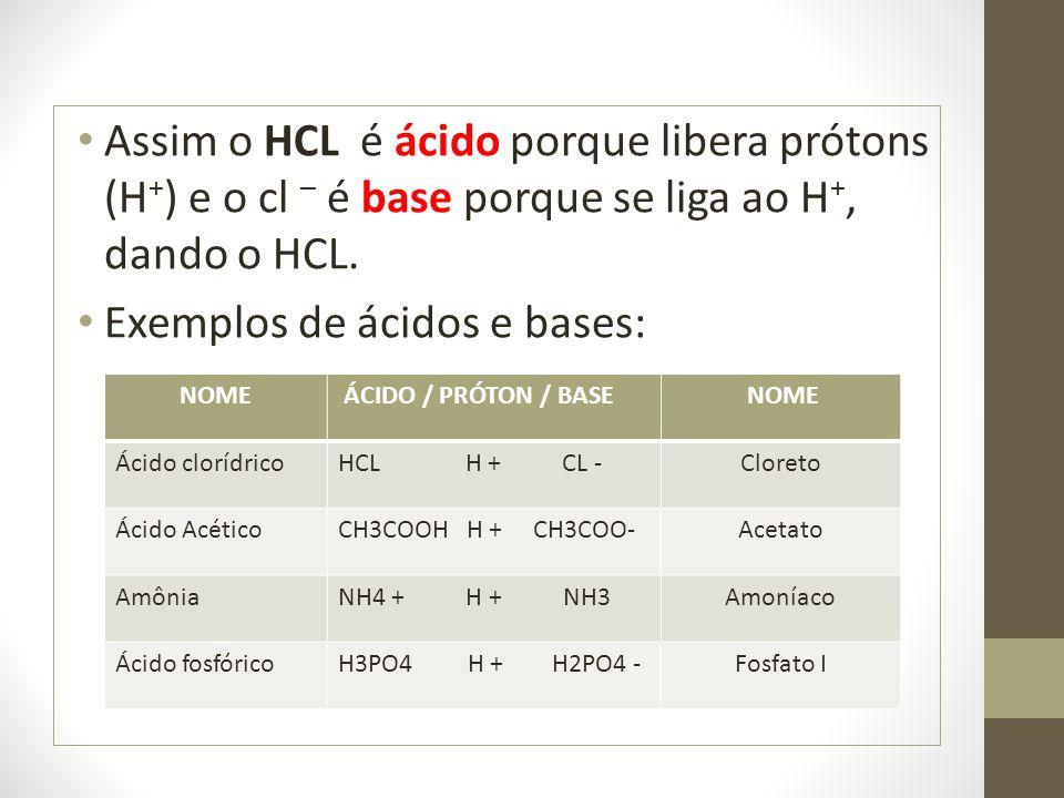 Assim o HCL é ácido porque libera prótons (H + ) e o cl – é base porque se liga ao H +, dando o HCL. Exemplos de ácidos e bases: NOME ÁCIDO / PRÓTON /