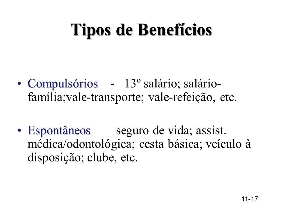 Tipos de Benefícios 11-17 CompulsóriosCompulsórios - 13º salário; salário- família;vale-transporte; vale-refeição, etc.