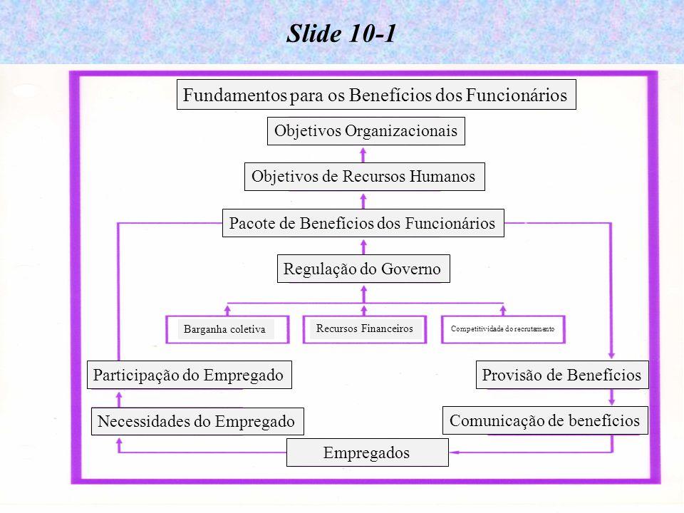 11-2 Slide 10-1 Fundamentos para os Benefícios dos Funcionários Objetivos Organizacionais Objetivos de Recursos Humanos Pacote de Benefícios dos Funcionários Regulação do Governo Barganha coletiva Recursos Financeiros Competitividade do recrutamento Participação do Empregado Necessidades do Empregado Empregados Provisão de Benefícios Comunicação de benefícios