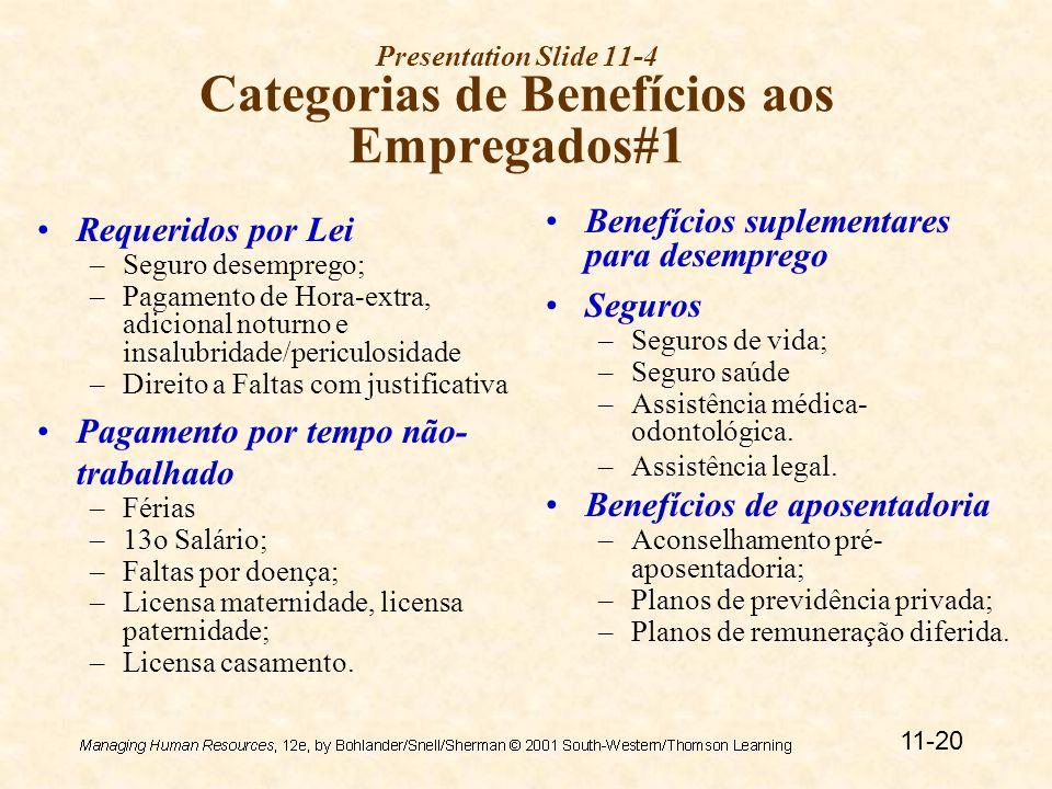 11-20 Presentation Slide 11-4 Categorias de Benefícios aos Empregados#1 Requeridos por Lei –Seguro desemprego; –Pagamento de Hora-extra, adicional noturno e insalubridade/periculosidade –Direito a Faltas com justificativa Pagamento por tempo não- trabalhado –Férias –13o Salário; –Faltas por doença; –Licensa maternidade, licensa paternidade; –Licensa casamento.