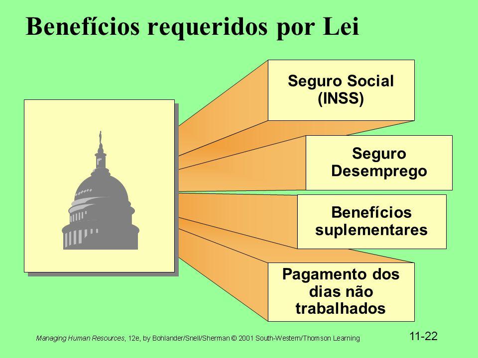 11-22 Benefícios requeridos por Lei Seguro Social (INSS) Seguro Desemprego Pagamento dos dias não trabalhados Benefícios suplementares