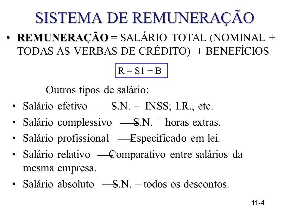 11-4 SISTEMA DE REMUNERAÇÃO REMUNERAÇÃOREMUNERAÇÃO = SALÁRIO TOTAL (NOMINAL + TODAS AS VERBAS DE CRÉDITO) + BENEFÍCIOS Outros tipos de salário: Salário efetivo S.N.