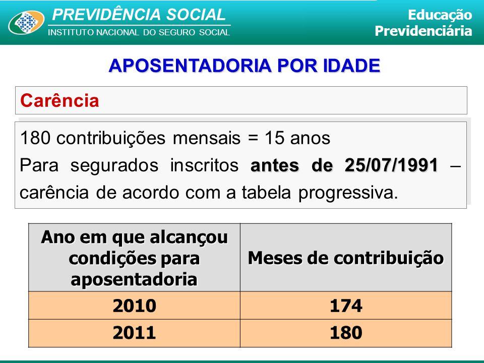 PREVIDÊNCIA SOCIAL INSTITUTO NACIONAL DO SEGURO SOCIAL Educação Previdenciária Carência 180 contribuições mensais = 15 anos antes de 25/07/1991 Para s