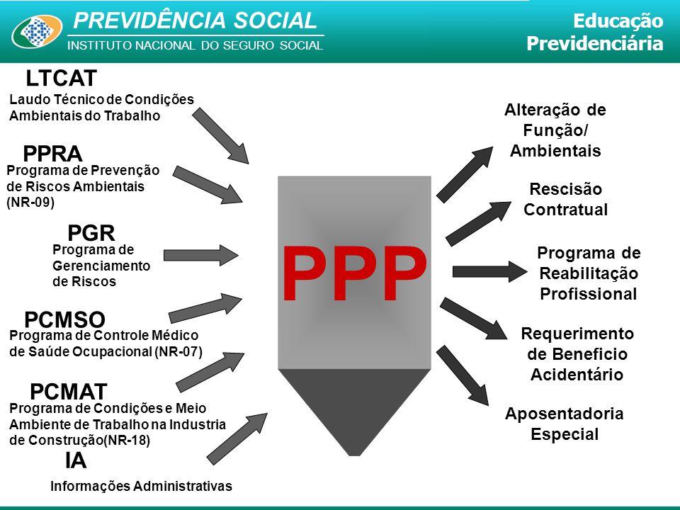 PREVIDÊNCIA SOCIAL INSTITUTO NACIONAL DO SEGURO SOCIAL Educação Previdenciária LTCAT Laudo Técnico de Condições Ambientais do Trabalho PPRA Programa d