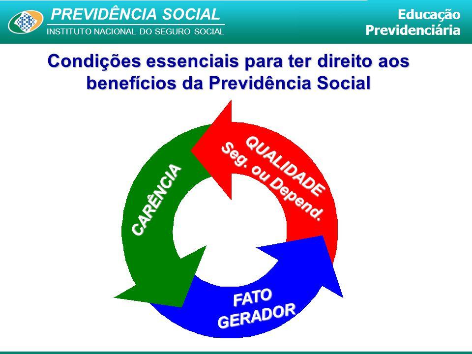 PREVIDÊNCIA SOCIAL INSTITUTO NACIONAL DO SEGURO SOCIAL Educação Previdenciária Condições essenciais para ter direito aos benefícios da Previdência Soc