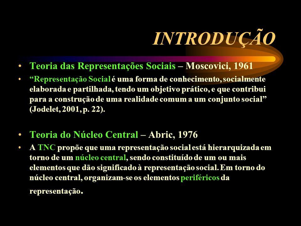 INTRODUÇÃO Teoria das Representações Sociais – Moscovici, 1961 Representação Social é uma forma de conhecimento, socialmente elaborada e partilhada, tendo um objetivo prático, e que contribui para a construção de uma realidade comum a um conjunto social (Jodelet, 2001, p.