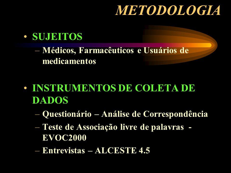 METODOLOGIA SUJEITOS –Médicos, Farmacêuticos e Usuários de medicamentos INSTRUMENTOS DE COLETA DE DADOS –Questionário – Análise de Correspondência –Teste de Associação livre de palavras - EVOC2000 –Entrevistas – ALCESTE 4.5