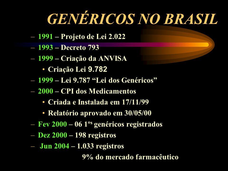 GENÉRICOS NO BRASIL –1991 – Projeto de Lei 2.022 –1993 – Decreto 793 –1999 – Criação da ANVISA Criação Lei 9.782 –1999 – Lei 9.787 Lei dos Genéricos –2000 – CPI dos Medicamentos Criada e Instalada em 17/11/99 Relatório aprovado em 30/05/00 –Fev 2000 – 06 1º s genéricos registrados –Dez 2000 – 198 registros – Jun 2004 – 1.033 registros 9% do mercado farmacêutico