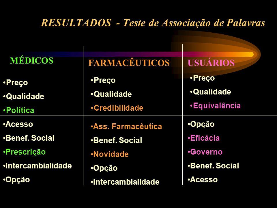 RESULTADOS - Teste de Associação de Palavras MÉDICOS FARMACÊUTICOSUSUÁRIOS Preço Qualidade Política Acesso Benef. Social Prescrição Intercambialidade