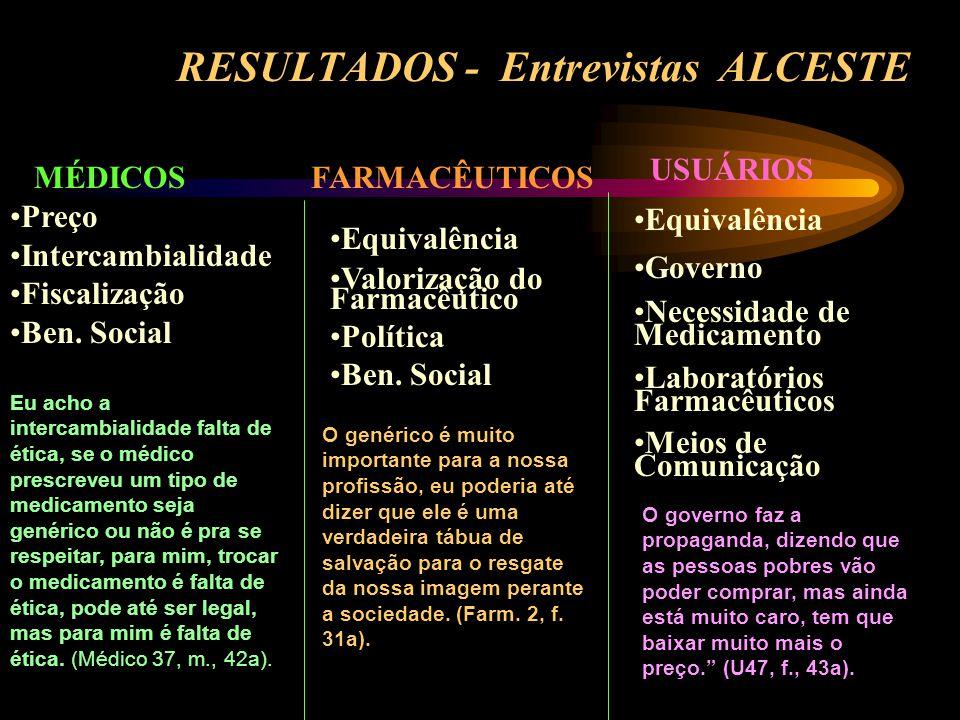RESULTADOS - Entrevistas ALCESTE MÉDICOSFARMACÊUTICOS USUÁRIOS Preço Intercambialidade Fiscalização Ben. Social Equivalência Valorização do Farmacêuti