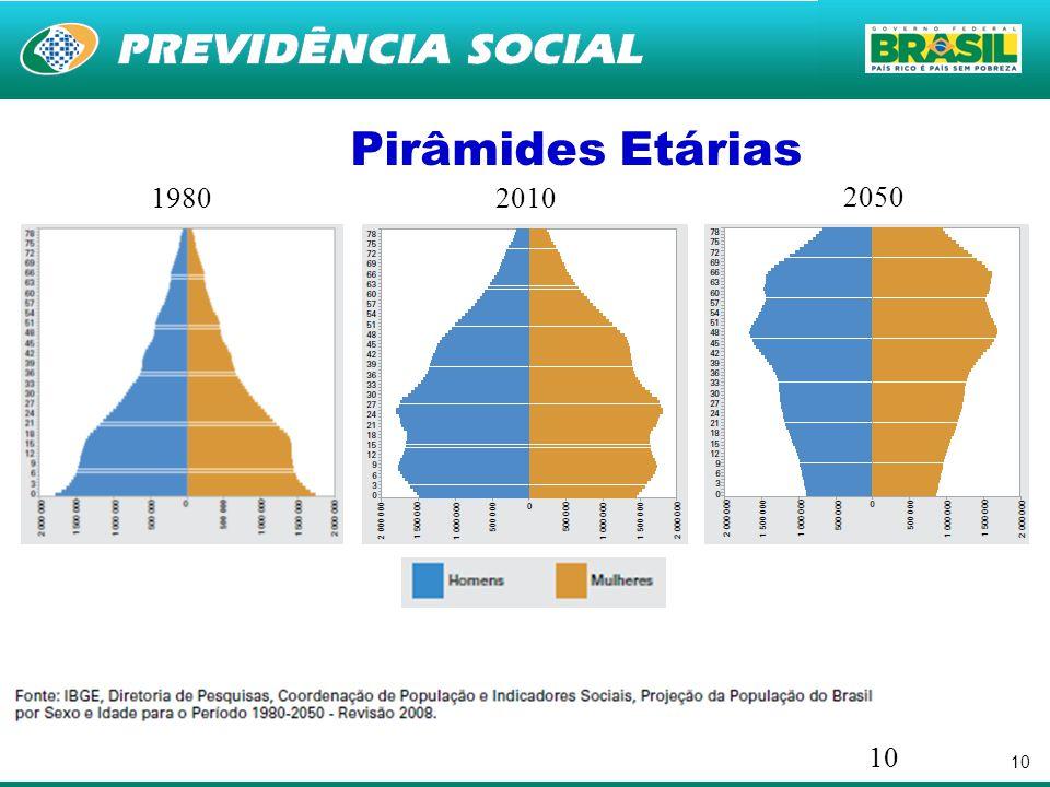 10 19802010 2050 Pirâmides Etárias 10