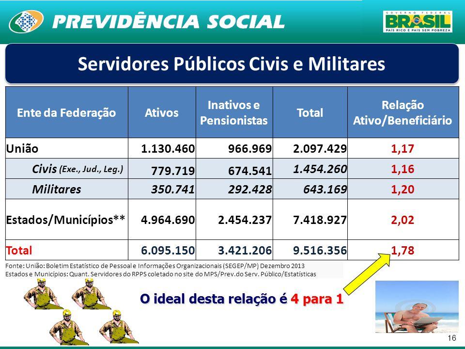 16 Ente da FederaçãoAtivos Inativos e Pensionistas Total Relação Ativo/Beneficiário União1.130.460966.9692.097.4291,17 Civis (Exe., Jud., Leg.) 779.71
