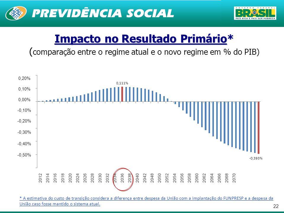 22 Impacto no Resultado Primário* Impacto no Resultado Primário* ( comparação entre o regime atual e o novo regime em % do PIB) * A estimativa do cust