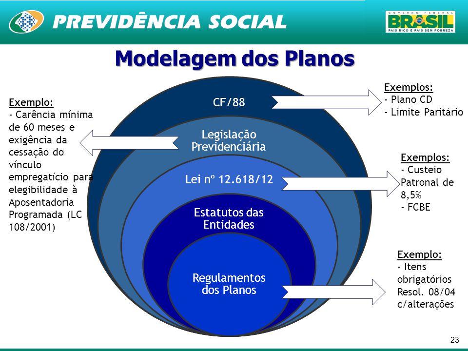 23 CF/88 Legislação Previdenciária Lei nº 12.618/12 Estatutos das Entidades Regulamentos dos Planos Exemplos: - Plano CD - Limite Paritário Exemplo: -