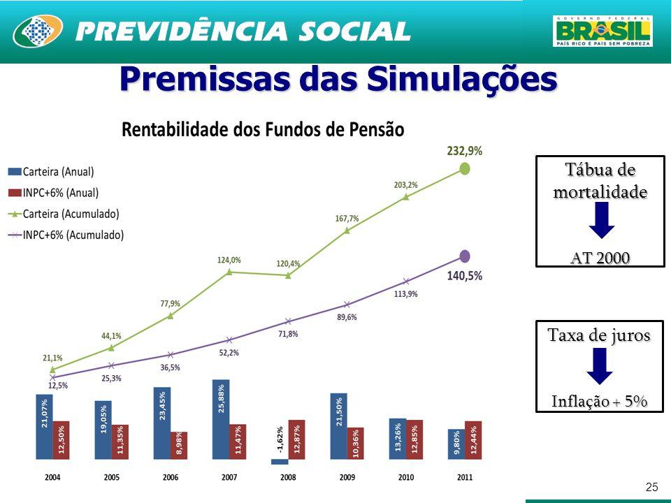 25 Premissas das Simulações Tábua de mortalidade AT 2000 Taxa de juros Inflação + 5%