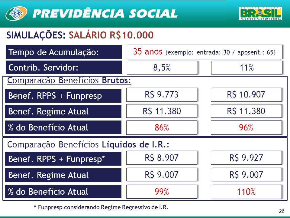 26 SIMULAÇÕES: SALÁRIO R$10.000 Contrib. Servidor: 8,5% 11% Tempo de Acumulação: 35 anos (exemplo: entrada: 30 / aposent.: 65) Benef. RPPS + Funpresp
