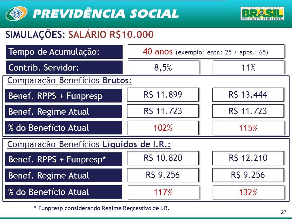 27 SIMULAÇÕES: SALÁRIO R$10.000 Contrib. Servidor: 8,5% 11% Tempo de Acumulação: 40 anos (exemplo: entr.: 25 / apos.: 65) Benef. RPPS + Funpresp R$ 11