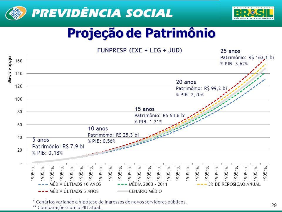 29 * Cenários variando a hipótese de ingressos de novos servidores públicos. ** Comparações com o PIB atual. 5 anos Patrimônio: R$ 7,9 bi % PIB: 0,18%
